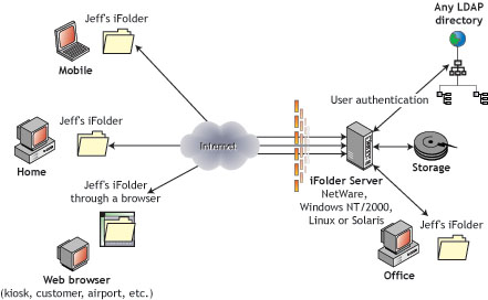 iFolder provides universal file access, anywhere and anytime.